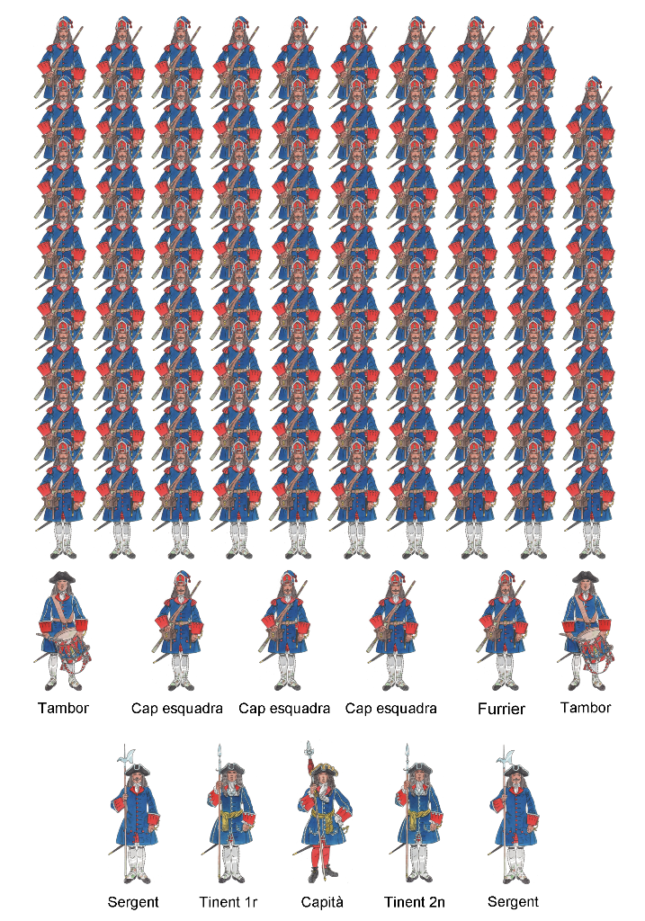 Companyia granaders 1705