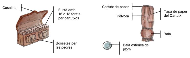 Casalina i municio
